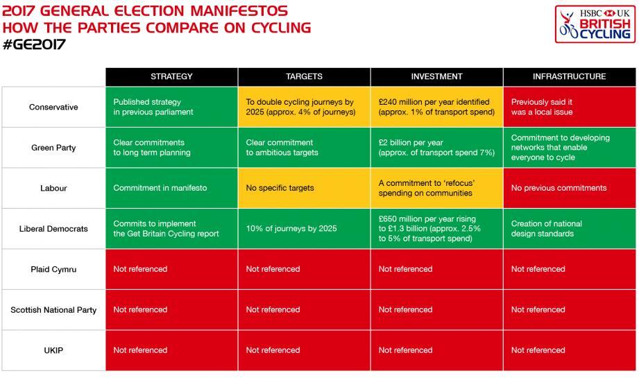 2017 manifestos (British Cycling).png