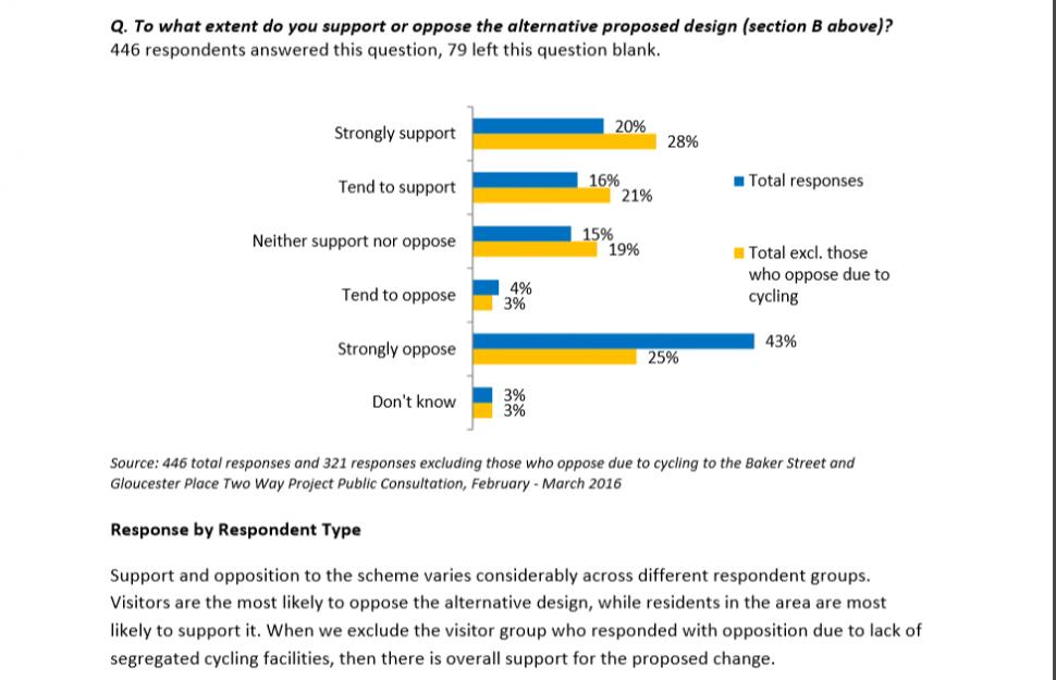 Baker Street two way consultation cycle v residents responses
