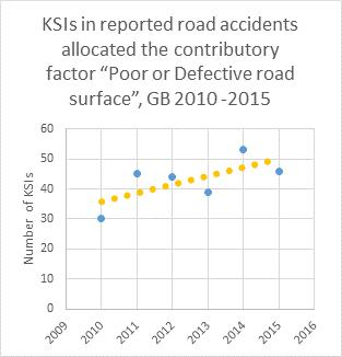 Cyclist KSI in reported road accidents allocated contributory factor poor or defective road surface 2010-2015.png