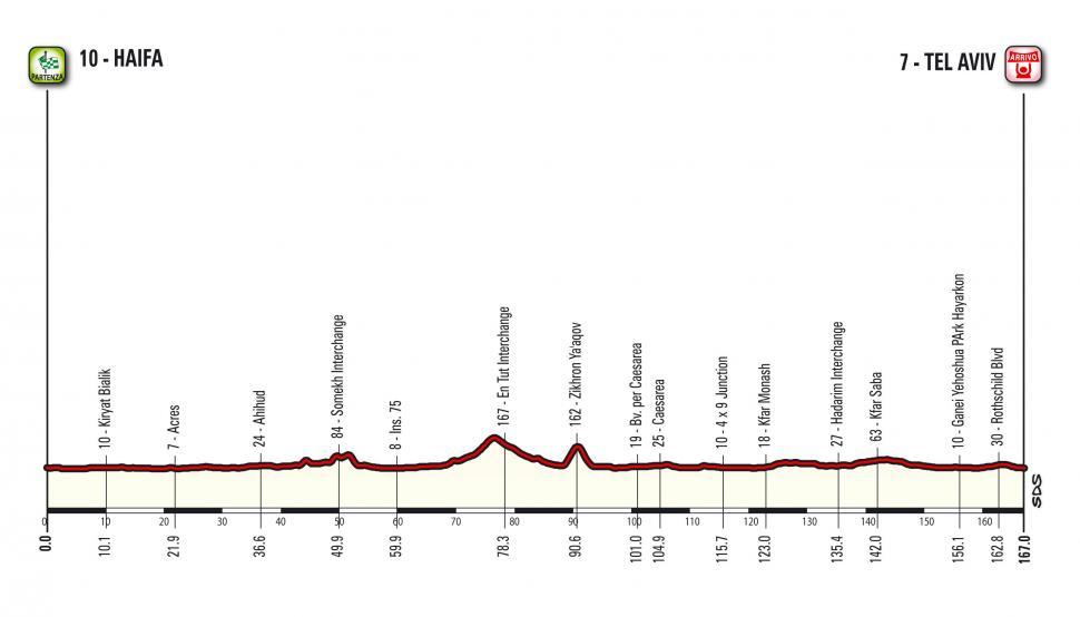 Giro d'Italia 2018 Stage 02 profile.jpg
