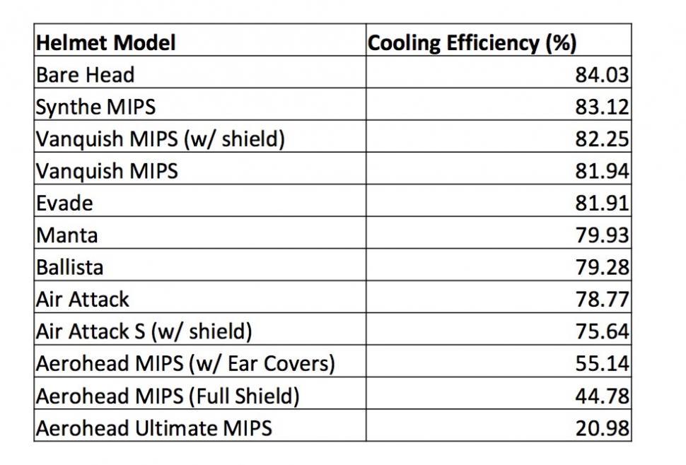 Giro Vanquish MIPS cooling.jpg