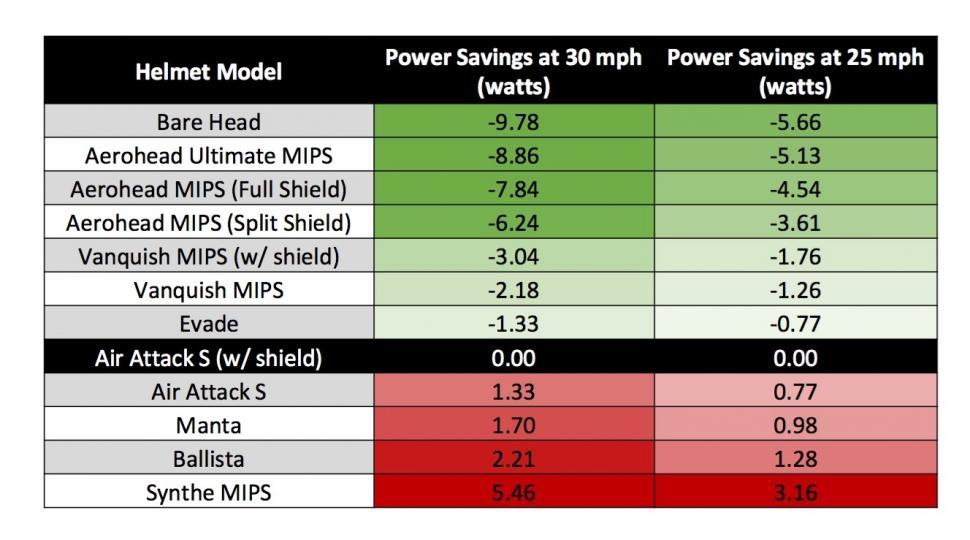 Giro Vanquish MIPS power saving.jpg