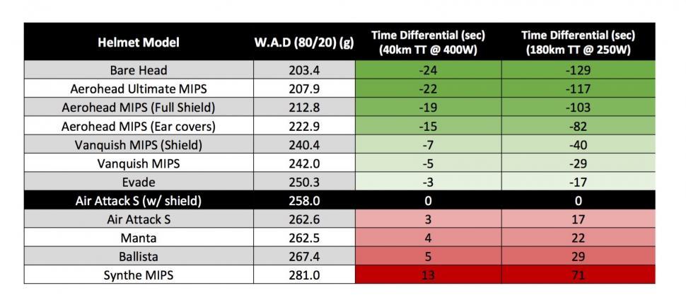 Giro Vanquish MIPS time saving.jpg