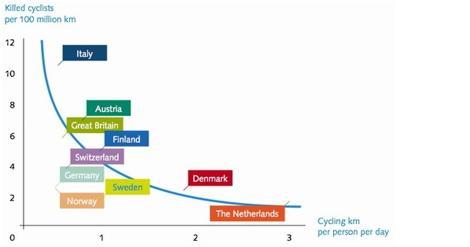 Dutch-Cyclists-Safest.jpg