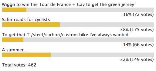 road.cc 2010 poll