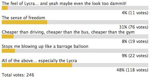 Road cc love cycling poll.png