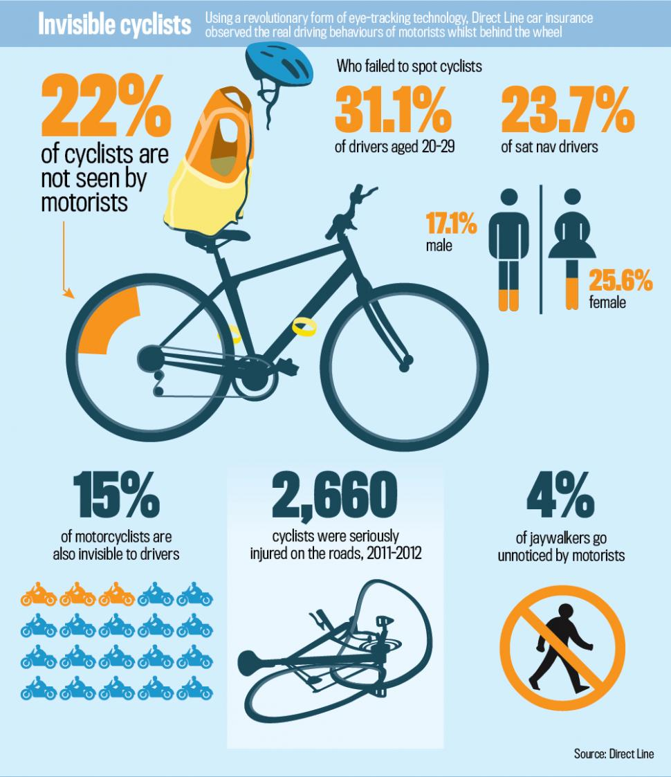 Direct Line Invisible Cyclists infographic