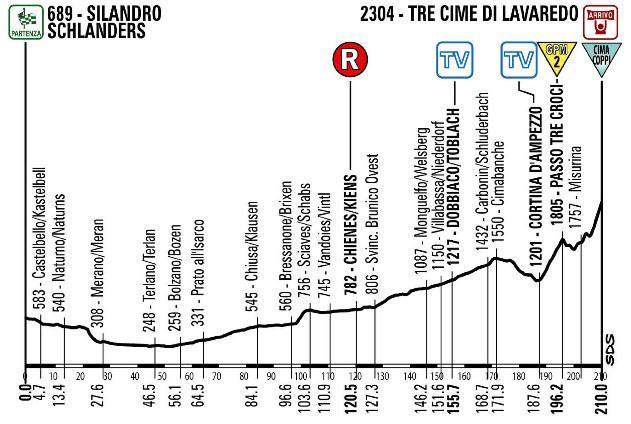Giro new stage 20