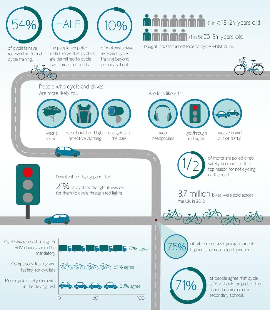 ShareTheRoadUK infographic