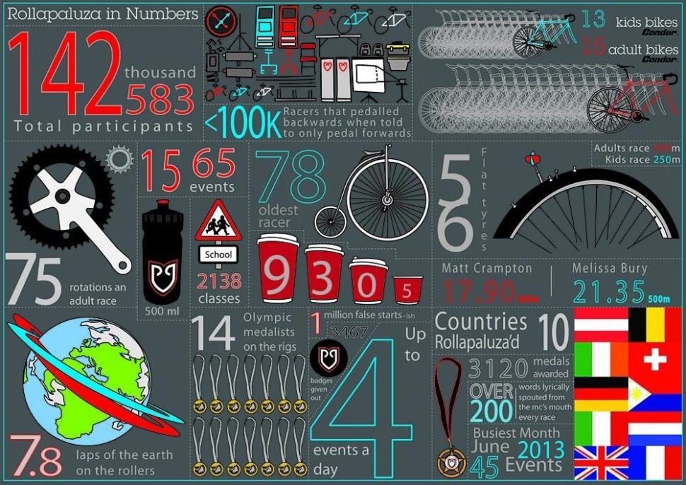 Rollapaluza 10-year infographic.jpg