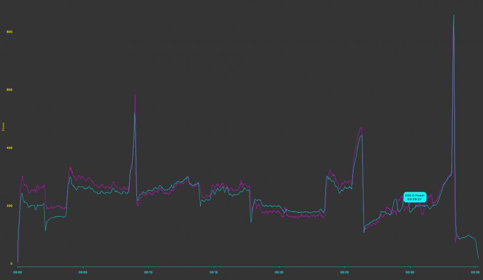 Bkool Smart Go - power plot 2