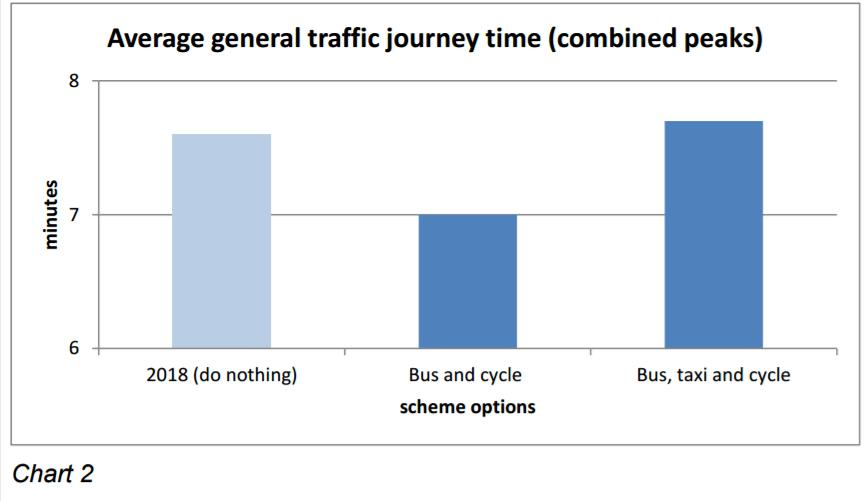 Bank junction journey times under different scenarios