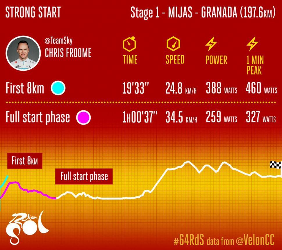 Velon data for Chris Froome at 2018 Ruta del Sol.jpg