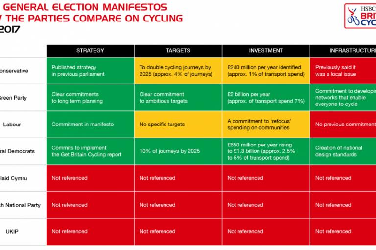 2017 manifestos (British Cycling).png