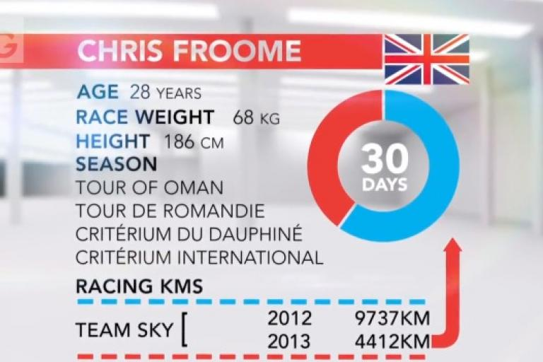 Chris Froome 2013 stats from IG Cycling