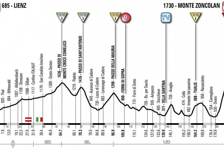 Giro d Italia 2011 Stage 14 excluding Crostis.jpg