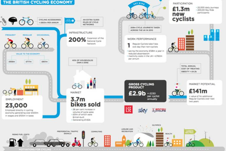 LSE British Cycling Economy.jpg