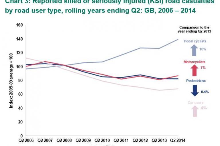 Reported Road Casualties GB Q2 2007 - Q2 2014