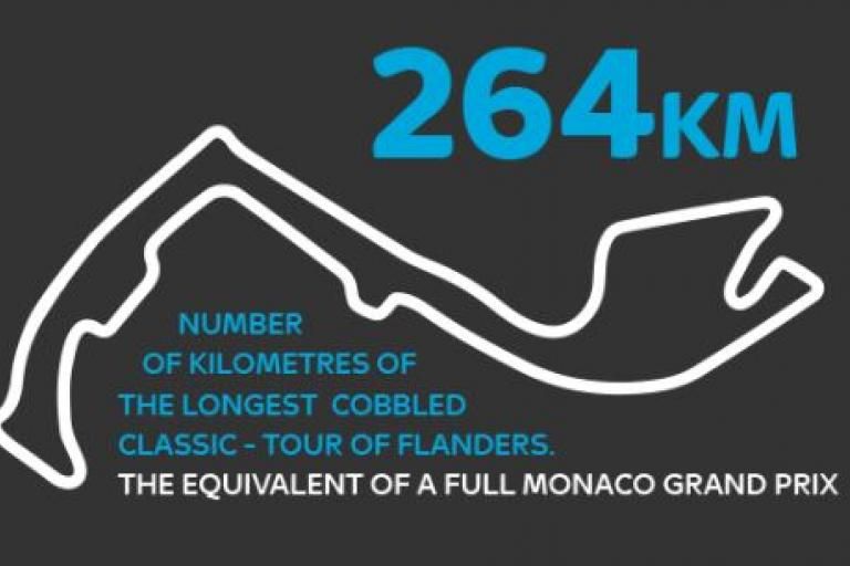 Team Sky Cobbled Classics Infographic 2