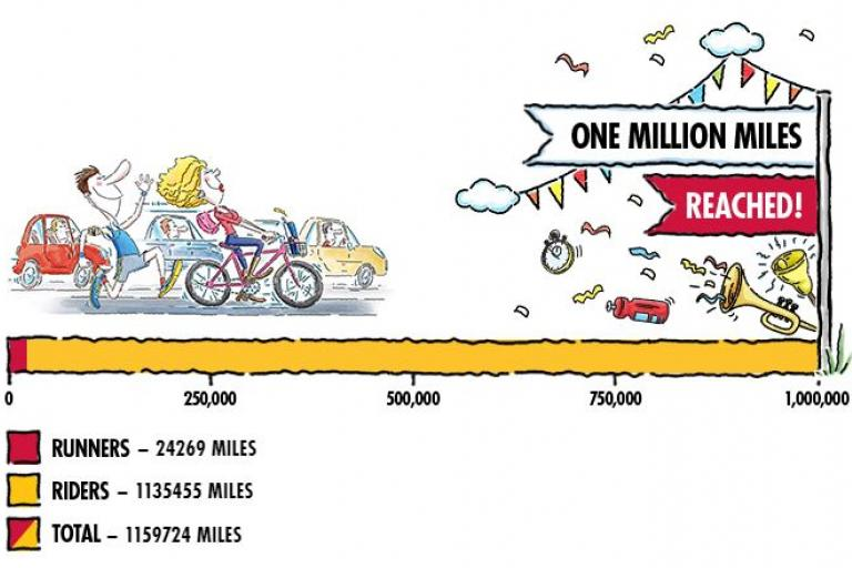 Red Bull Million Mile Commute final totals.JPG