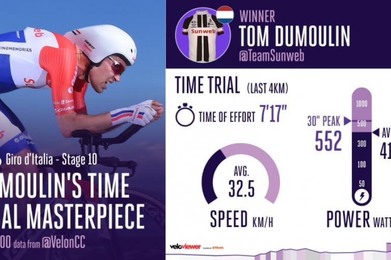 Tom Dumoulin first time trial (Velon).jpg