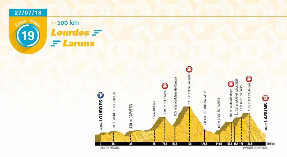 2018 TdF Stage 19.jpg