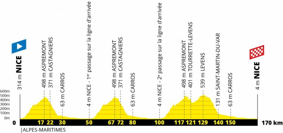 2020 TdF Stage 1 profile