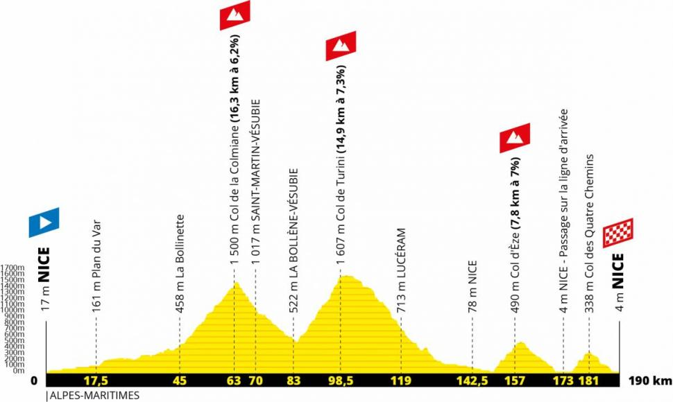 2020 TdF Stage 2 profile