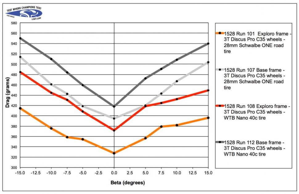 3T Exploro drag chart - 1.jpg