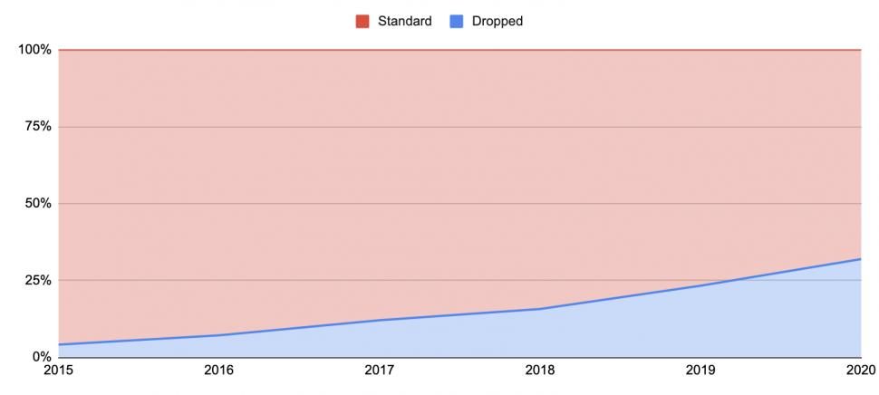 dropped stays graph