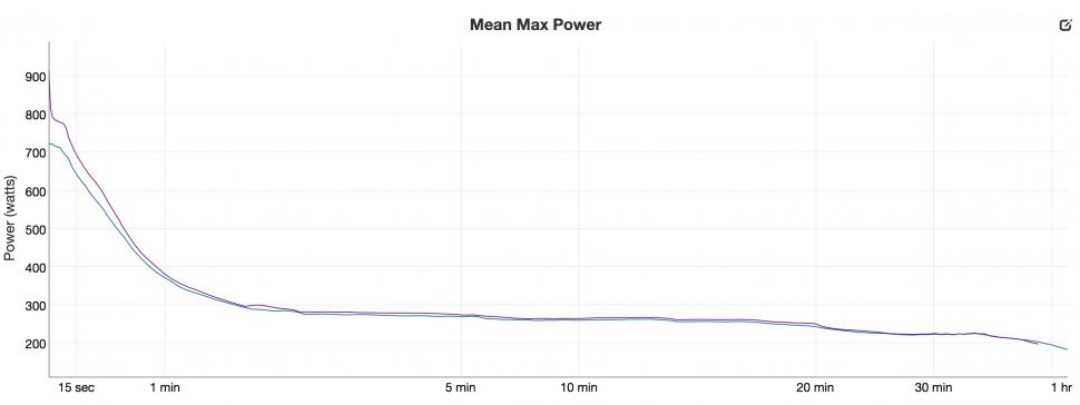 Elite Qubo power trace - mean power vs vector.png