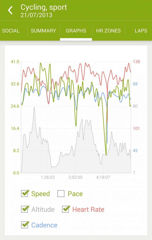 Cycling App Of The Week Endomondo Road Cc
