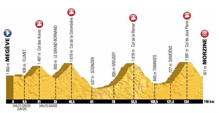 Etape du Tour 2016 profile.JPG