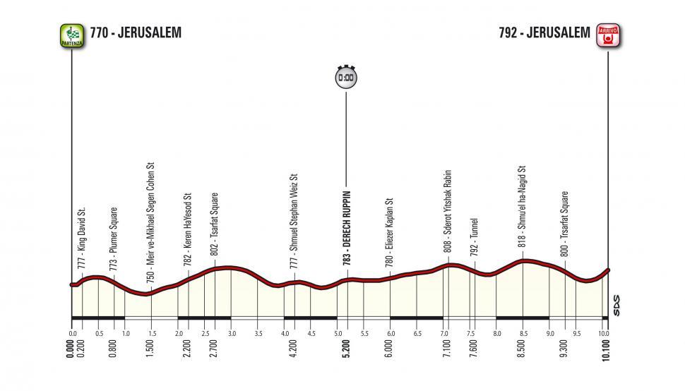 Giro d'Italia 2018 Stage 01 profile.jpg