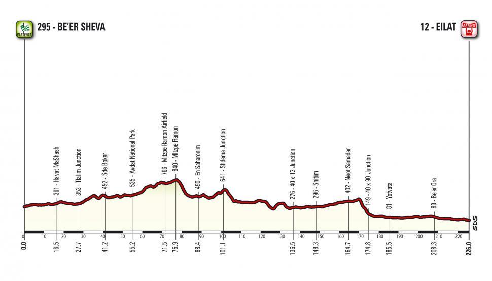 Giro d'Italia 2018 Stage 03 profile.jpg
