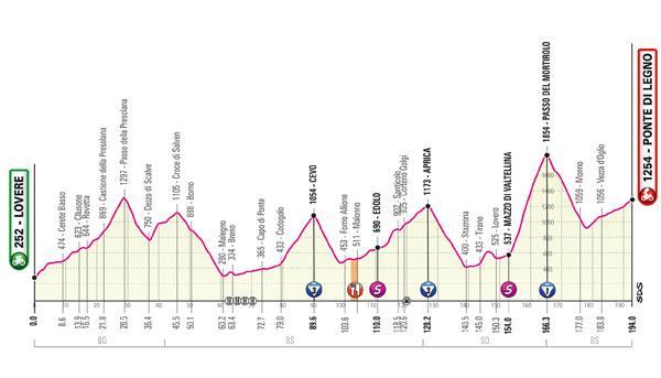 Giro d'Italia 2019 Stage 16 profile new