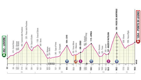 Giro d'Italia 2019 Stage 16 profile new
