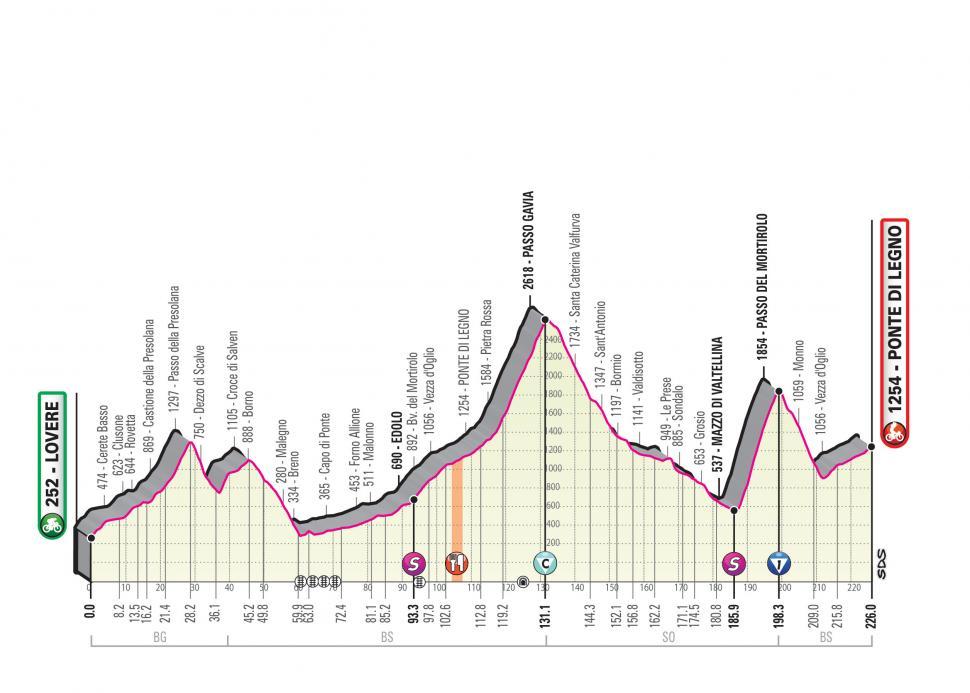 Giro d'Italia 2019 Stage 16 profile