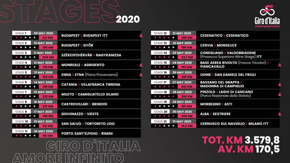 Giro d'Italia 2020 route
