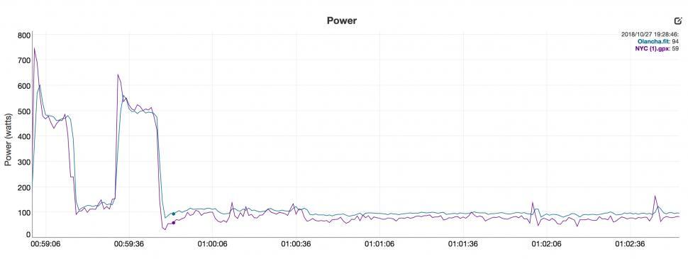 H2-vs-Vector-2-trace-low power gap.jpg