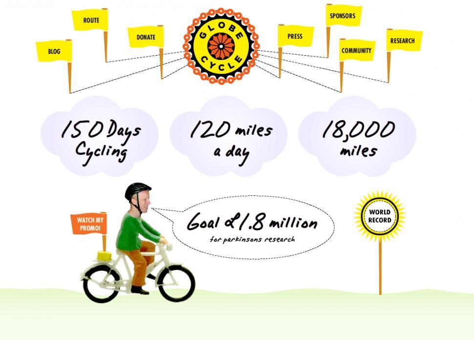 Globe Cycle Homepage