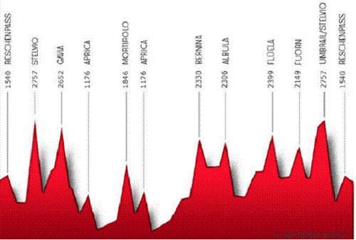 Race Across the Alps: profile