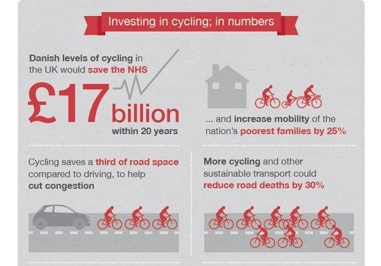Investing in Cycling infographic (source British Cycling)