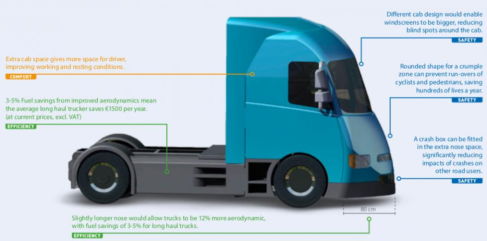 Safety and aerodynamic improvements to new trucks
