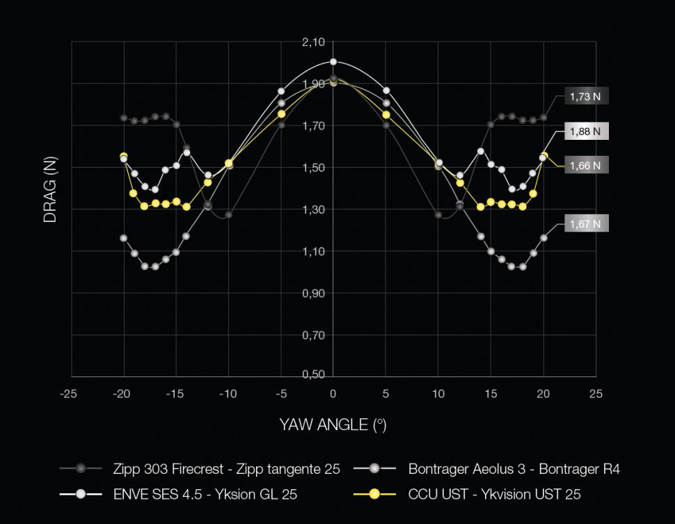 mavic aero data