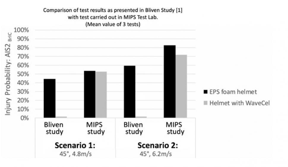 MIPS WaveCel test results