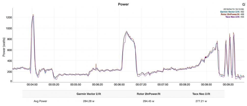 Neo 2 - Garmin Vector 2 - Rotor 2InPower - power non smoothed copy.jpg