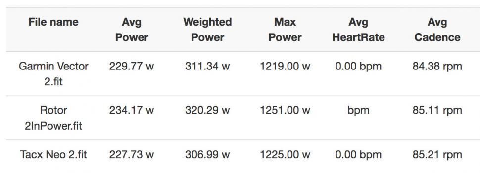 Neo 2 - Garmin Vector 2 - Rotor 2InPower - ride averages copy.jpg