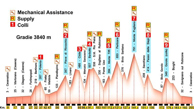 Nove-Colli-Long-Route-Profile.jpg