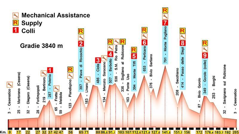 Nove-Colli-Long-Route-Profile.jpg